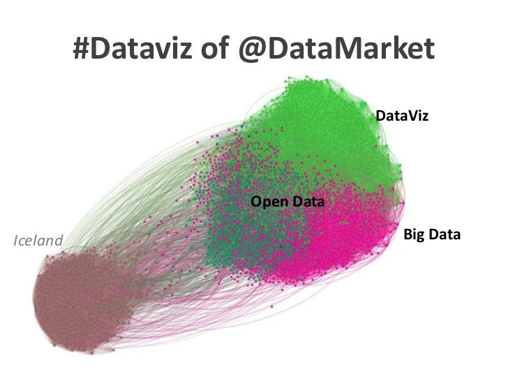 #Dataviz of @DataMarket            - Excluding Iceland -                                    DataViz                       ...