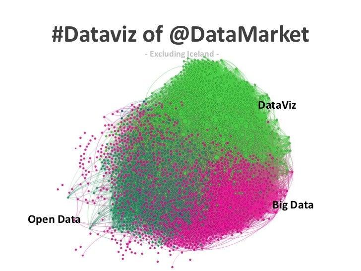 #Dataviz of @DataMarket                             - Multiple Degree Ranges -                  DataViz                   ...