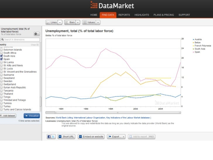 Focus better on reaching core     clients groups on Twitter              @Gephi                       DataMarket can bette...
