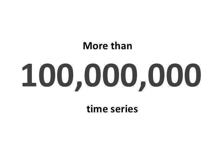 14,000+  data sets