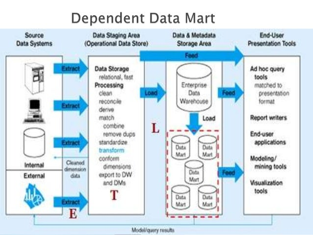 data mart Etl - extract, transform and load - is the set of processes by which data is  extracted  but not limited to, data warehouses, data marts, analytical  applications, etc  what is the right offer in terms of product mix, cost and pricing  to preserve our.