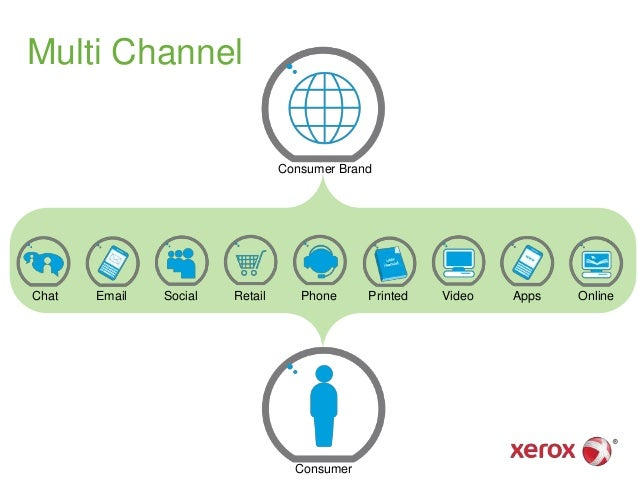 Multi Channel PhoneChat Email Social Retail Apps Online Consumer Brand Consumer Printed Video