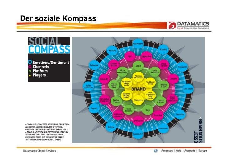 Der soziale Kompass