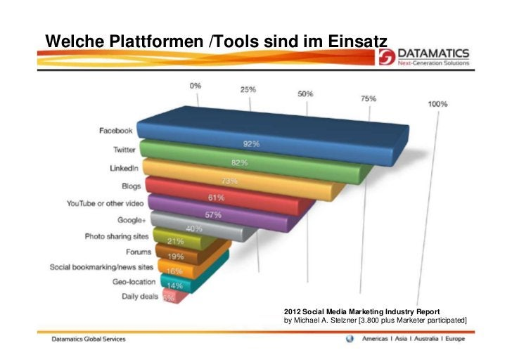 Welche Plattformen /Tools sind im Einsatz                            2012 Social Media Marketing Industry Report          ...