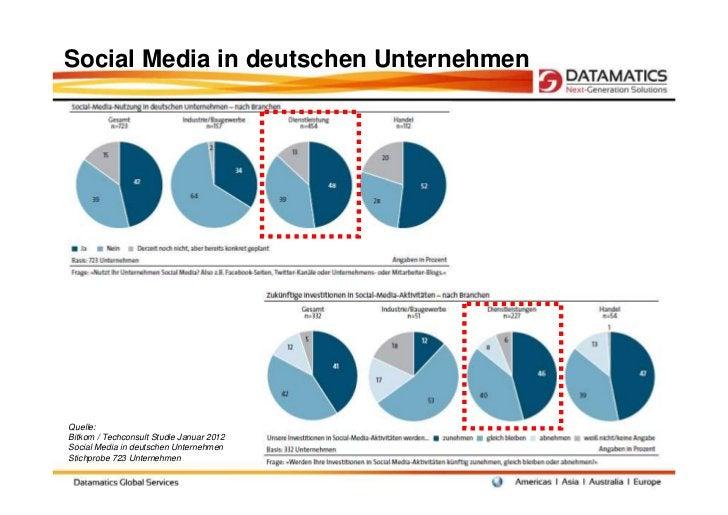 Social Media in deutschen UnternehmenQuelle:Bitkom / Techconsult Studie Januar 2012Social Media in deutschen UnternehmenSt...