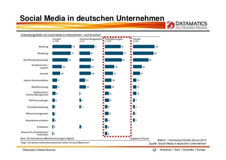 Social Media in deutschen Unternehmen                                        Bitkom / Techconsult Studie Januar 2012      ...