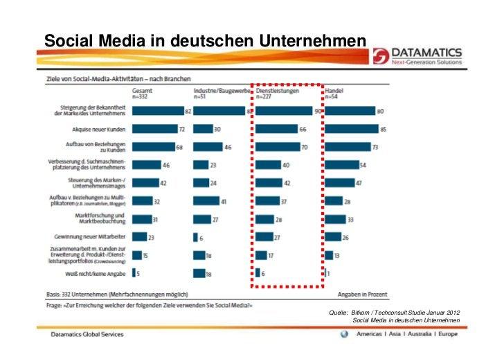 Social Media in deutschen Unternehmen                                Quelle: Bitkom / Techconsult Studie Januar 2012      ...