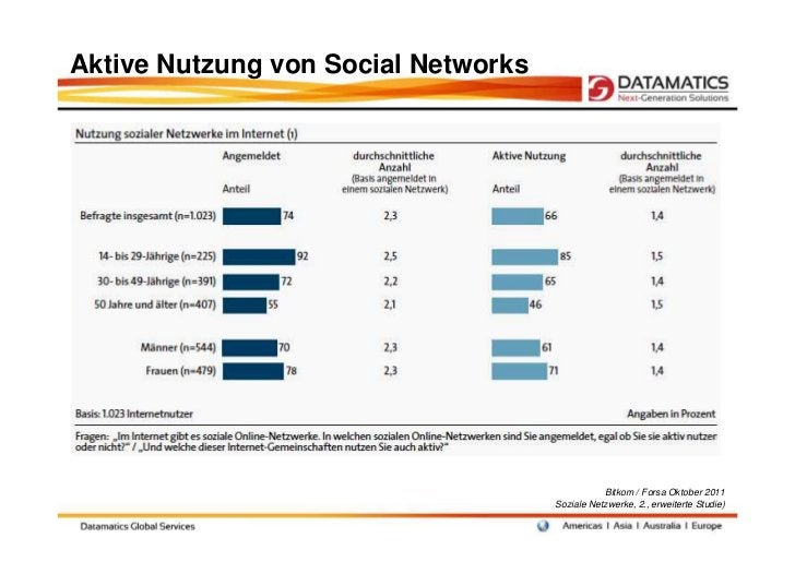 Aktive Nutzung von Social Networks                                                Bitkom / Forsa Oktober 2011             ...