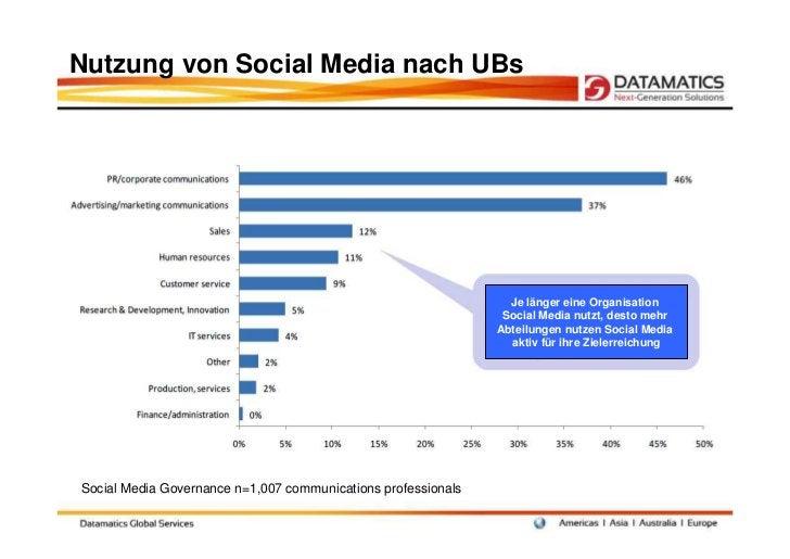 Nutzung von Social Media nach UBs                                                                 Je länger eine Organisat...