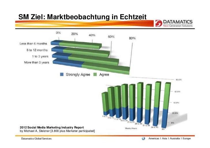 SM Ziel: Marktbeobachtung in Echtzeit2012 Social Media Marketing Industry Reportby Michael A. Stelzner [3.800 plus Markete...