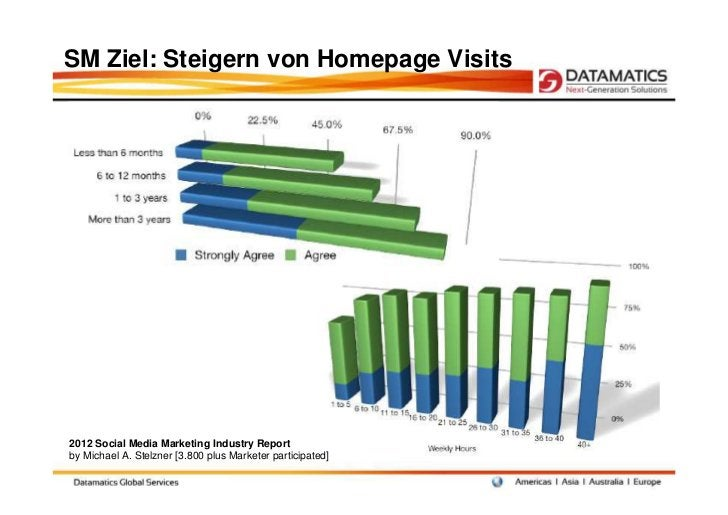 SM Ziel: Steigern von Homepage Visits2012 Social Media Marketing Industry Reportby Michael A. Stelzner [3.800 plus Markete...
