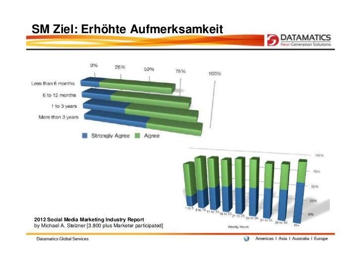 SM Ziel: Erhöhte Aufmerksamkeit2012 Social Media Marketing Industry Reportby Michael A. Stelzner [3.800 plus Marketer part...
