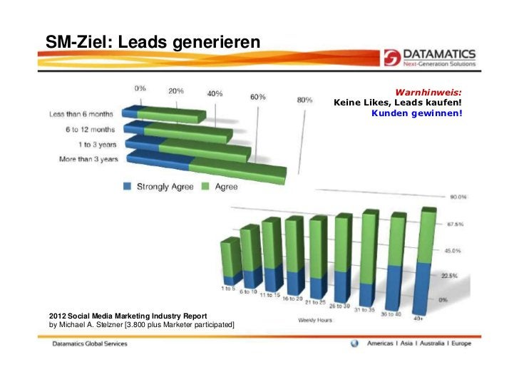 SM-Ziel: Leads generieren                                                                         Warnhinweis:            ...