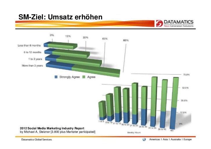 SM-Ziel: Umsatz erhöhen2012 Social Media Marketing Industry Reportby Michael A. Stelzner [3.800 plus Marketer participated]