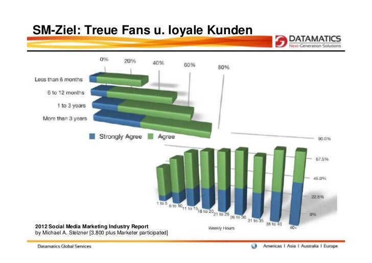 SM-Ziel: Treue Fans u. loyale Kunden2012 Social Media Marketing Industry Reportby Michael A. Stelzner [3.800 plus Marketer...