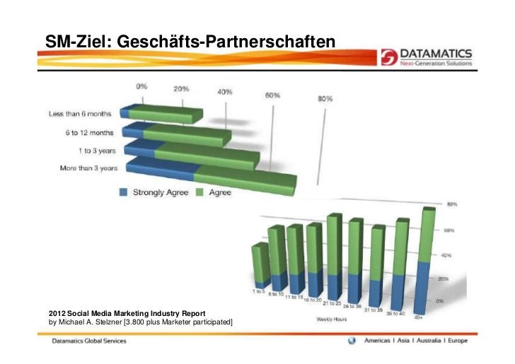 SM-Ziel: Geschäfts-Partnerschaften2012 Social Media Marketing Industry Reportby Michael A. Stelzner [3.800 plus Marketer p...
