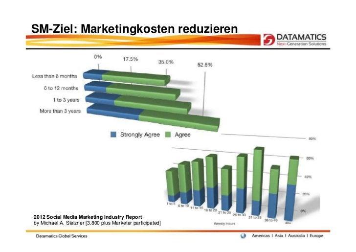 SM-Ziel: Marketingkosten reduzieren2012 Social Media Marketing Industry Reportby Michael A. Stelzner [3.800 plus Marketer ...
