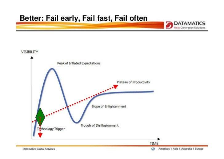 Better: Fail early, Fail fast, Fail often