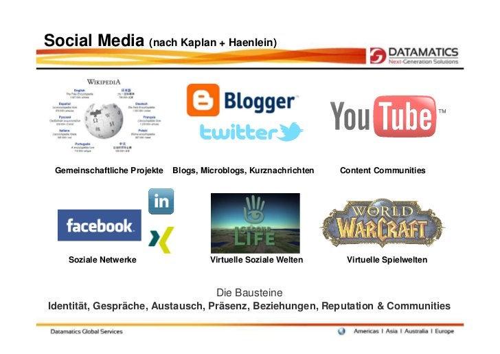 Social Media (nach Kaplan + Haenlein) Gemeinschaftliche Projekte   Blogs, Microblogs, Kurznachrichten   Content Communitie...