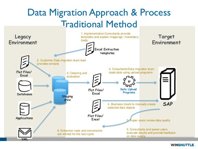 Data conversion migration strategy for Data migration document template