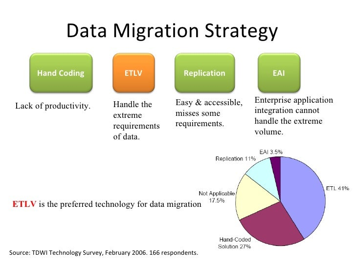 reengineering and code migration strategies To this strategy the adaption to the legacy system is necessary and so on migration to paas and migration to saas the migration is relatively easy to implement and has good costbenefit we map the migration methods mentioned above to these five specific strategies.