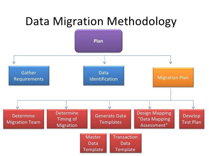ERP Data Migration Methodologies - Data mapping requirements