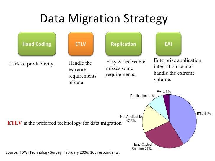 ERP Data Migration Methodologies
