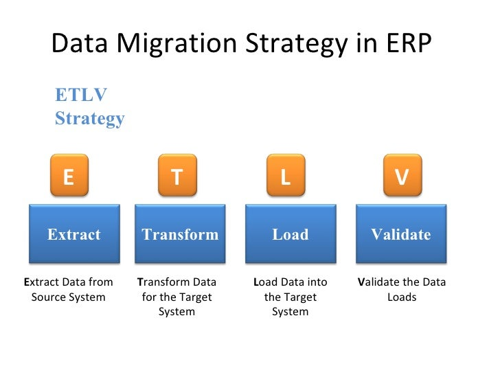 Hand Coding ETLV Replication EAI 6 Data Migration Strategy