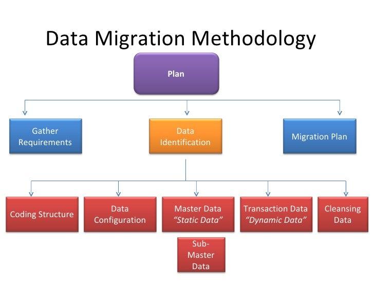 erp data migration methodologies rh slideshare net Code Migration Data Migration Diagram