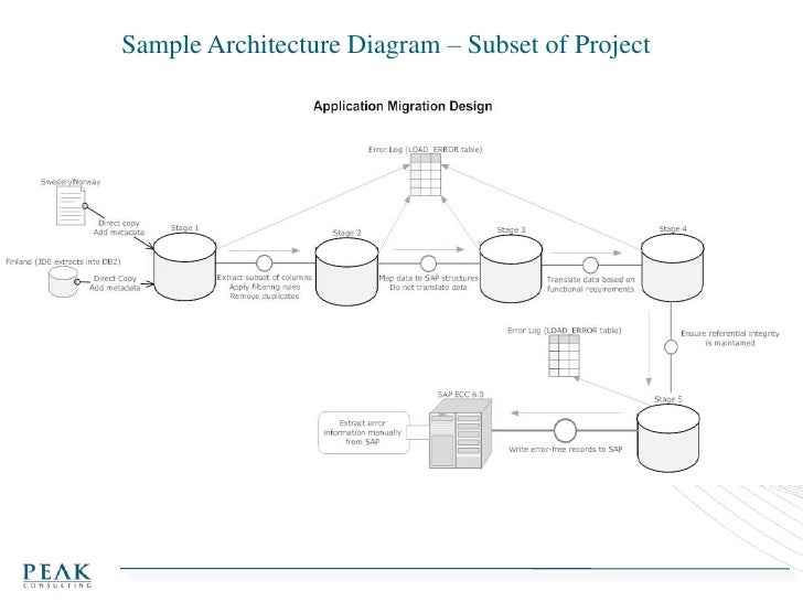 Sample Architecture Diagram U2013 Subset Of Project ...