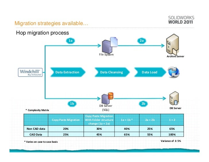 data migration strategy template - data migration process pictures to pin on pinterest