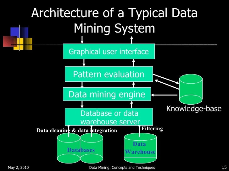 case study of applying data mining in business domain The role of data mining in rules-based remote services delivery tracy e thieret principal scientist imaging and systems technology center xerox innovation group.