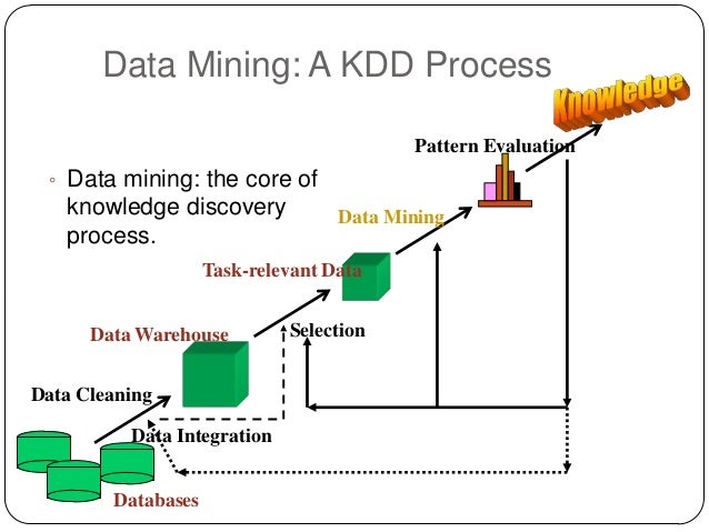 Mining data mining ccuart Images