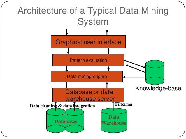 Data mining architecture of a typical data mining ccuart Images