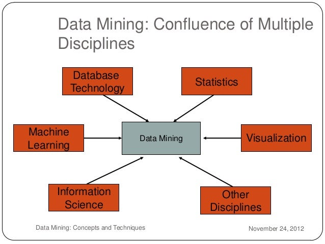 Data Mining Techniques | Top 7 Data Mining Techniques for ...