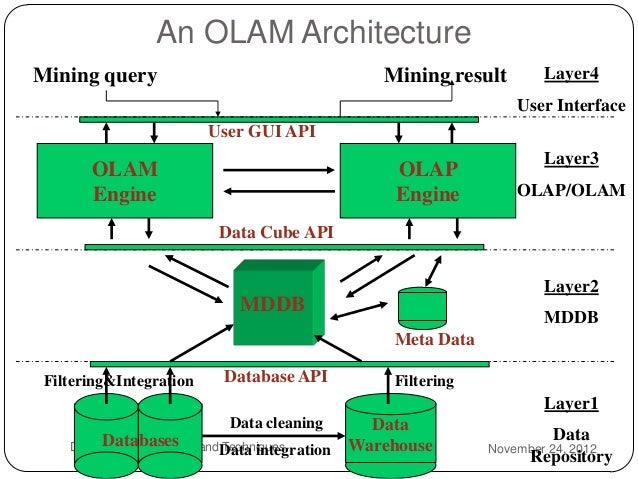 Data mining 28 an olam architecture mining ccuart Images