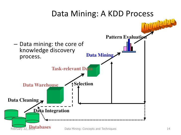 Can we automate data mining?