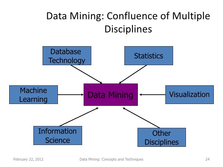 thesis on data mining
