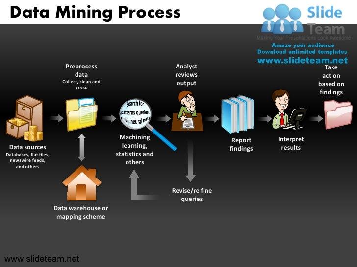 Data Mining Process Powerpoint Presentation Templates