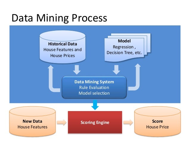 data mining techniques Home page for data miners, a consultancy specializing in data mining and data mining education.