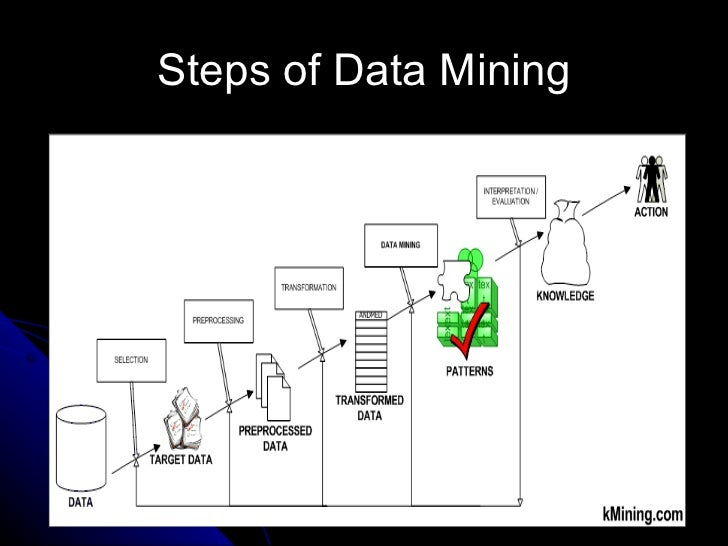 Credit Card Application >> Data mining slides