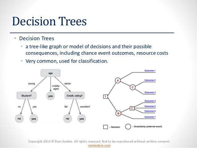 Copyright 2014 © Ram Kedem. All rights reserved. Not to be reproduced without written consent. ramkedem.com Decision Trees...