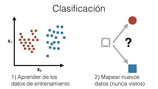 Resultado de imagen para machine learning clasificacion