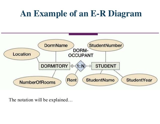 Data modeling an example of an e r diagram the notation will be explained ccuart Choice Image