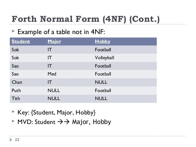 Database Normalization 1nf 2nf 3nf Bcnf 4nf 5nf