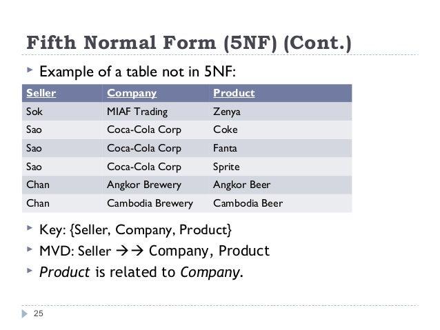 Database Normalization 1nf 2nf 3nf Bcnf 4nf 5nf