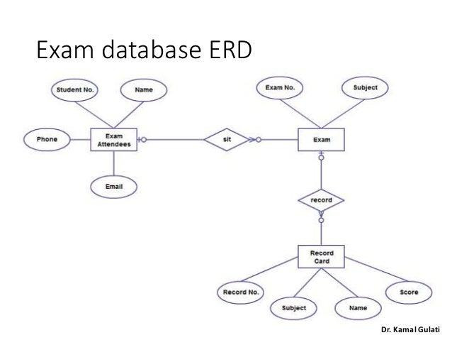 visual paradigm entity diagram relationship