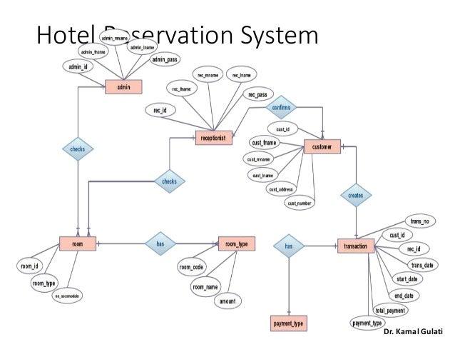 Fundamentals Of Data Modeling And Database Design By Dr Kamal Gulati
