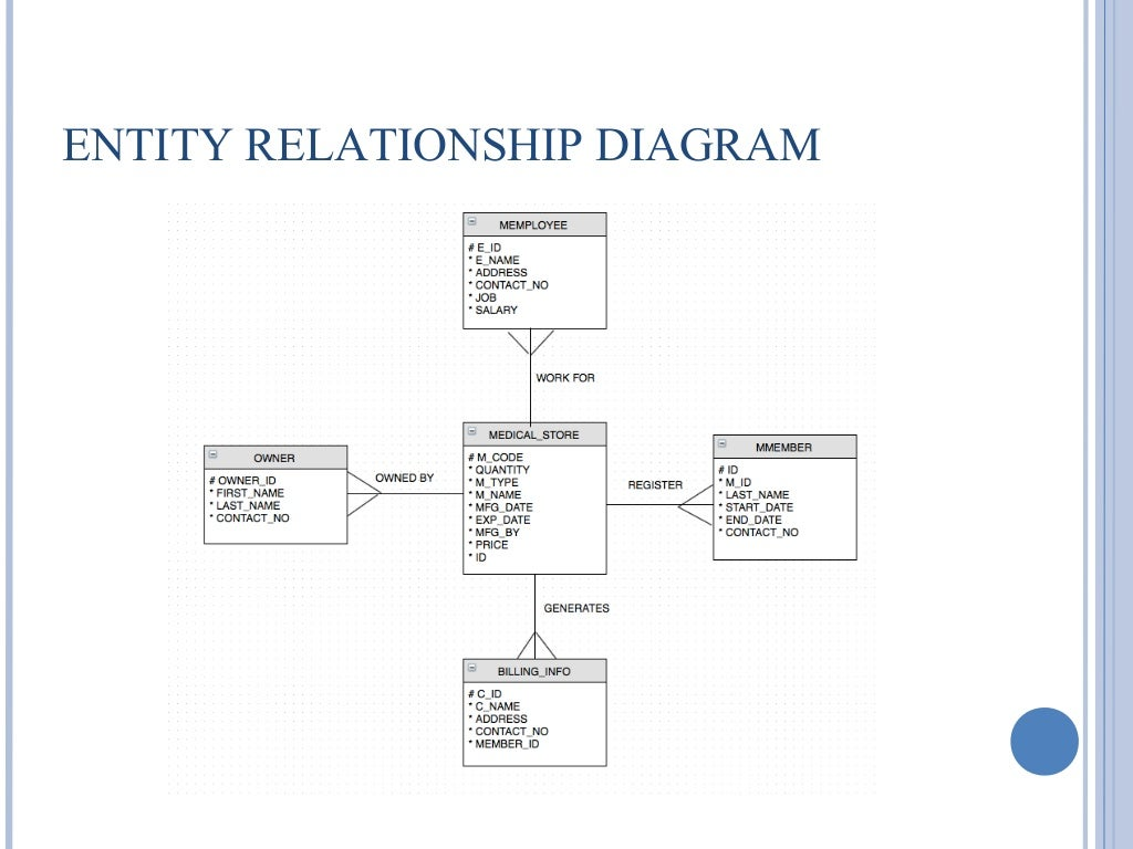 Medical database er diagram diy enthusiasts wiring diagrams medical database er diagram images gallery ccuart Gallery