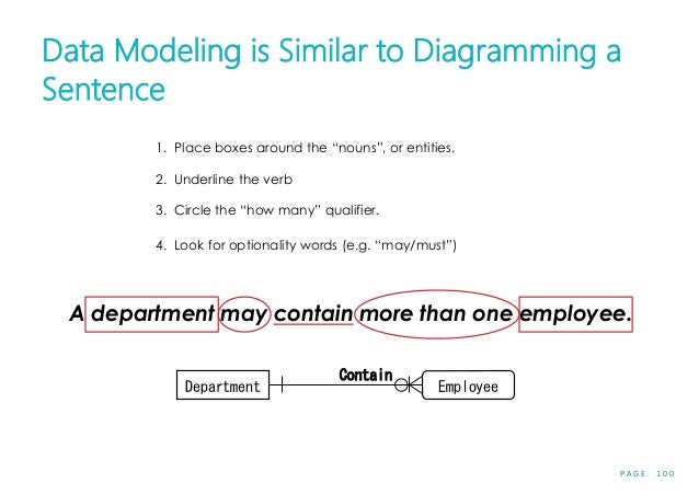 """P A G E 1 0 0 Data Modeling is Similar to Diagramming a Sentence 1. Place boxes around the """"nouns"""", or entities. 2. Underl..."""